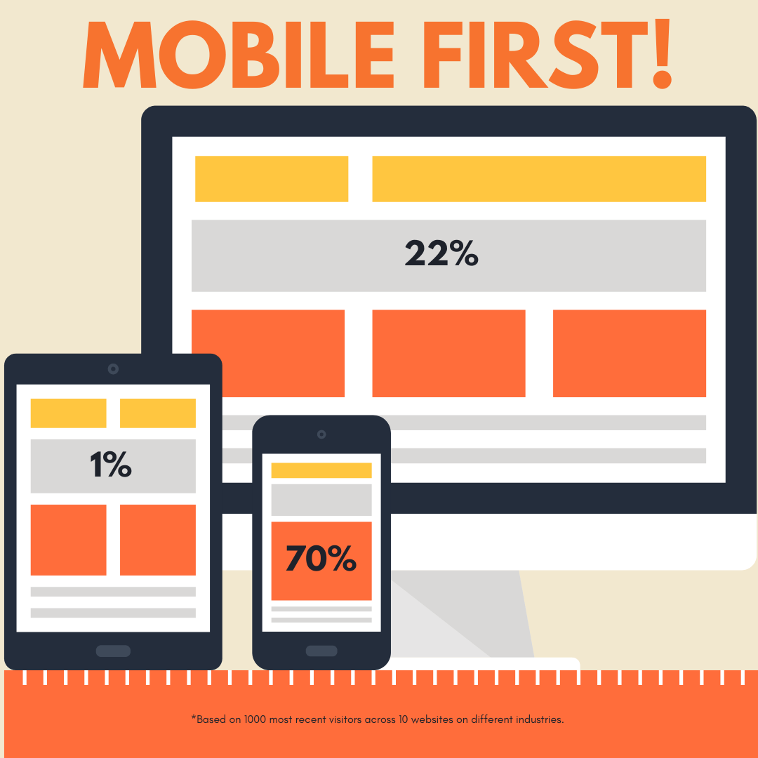 Make Your Website Mobile-friendly First