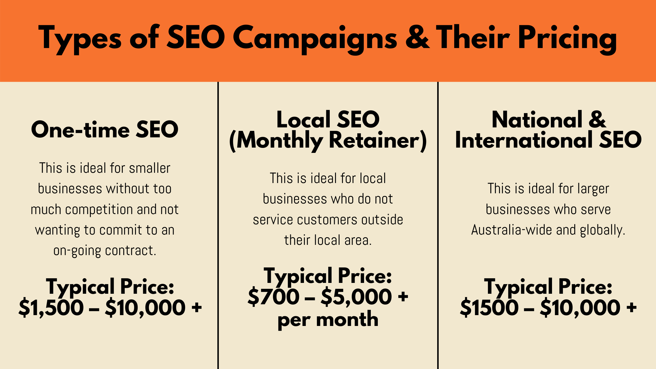 Types of SEO Campaigns & Their Pricing