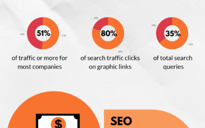 Improve SEO Rankings to Dominate the Competition